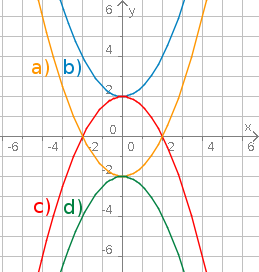 Quadratische Funktionen Bettermarks